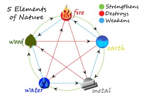 5 elements of nature